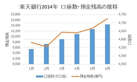 楽天銀行2014年口座数・預金残高の推移