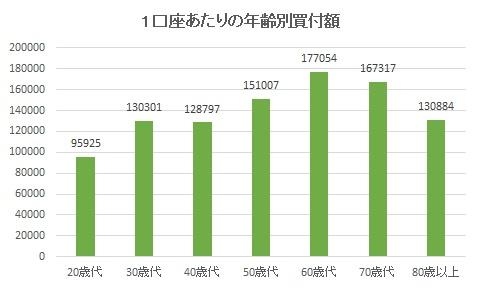 NISA1口座あたりの年齢別買付額
