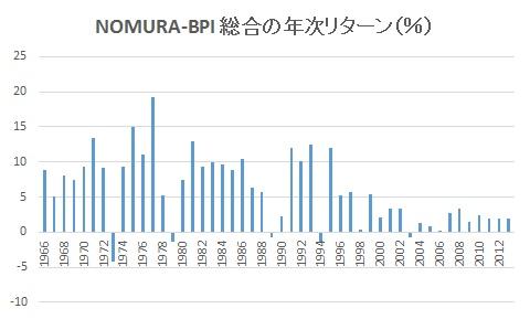 NOMURA-BPI 総合の年次リターン
