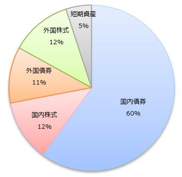 GPIF 基本ポートフォリオで定める資産構成割合