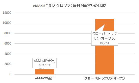 eMAXISの合計とグロソブ(毎月分配型)の比較